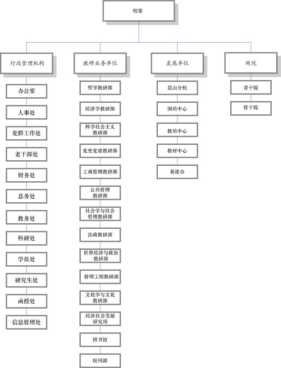 中共江苏省委党校组织结构图